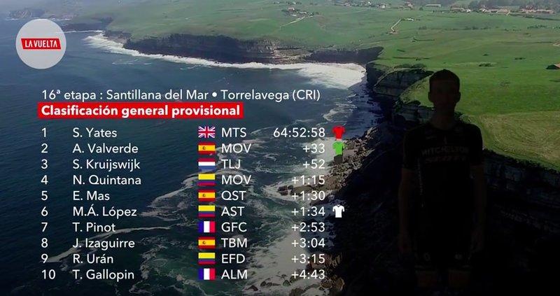 CLASIFICACIÓN general de la Vuelta a España 2018 antes de empezar la 17ª etapa