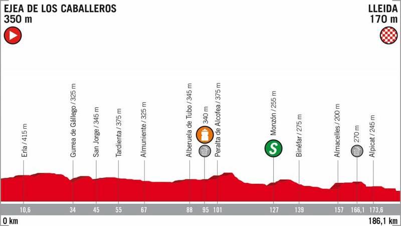 PERFIL de la 18ª etapa de la Vuelta a España 2018
