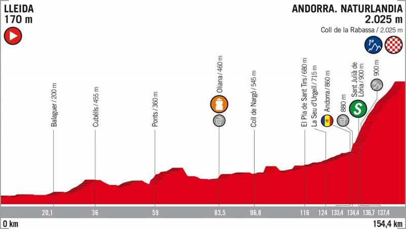 PERFIL de la 19ª etapa de la Vuelta a España que se disputará mañana