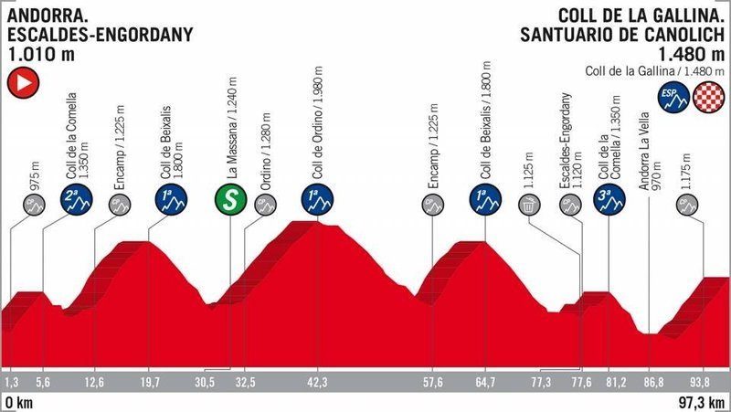 PERFIL de la 20ª etapa que decidirá la clasificación final de la Vuelta a España 2018