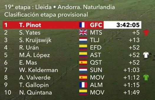 CLASIFICACIÓN de la 19ª etapa de la Vuelta a España 2018