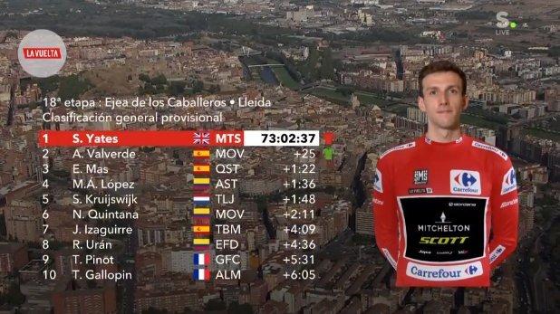 CLASIFICACIÓN general de la Vuelta Ciclista a España antes de empezar la 19ª etapa