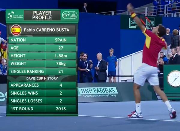 Pablo Carreño, dos partido ganados y otros tantos perdidos en individuales de Copa Davis