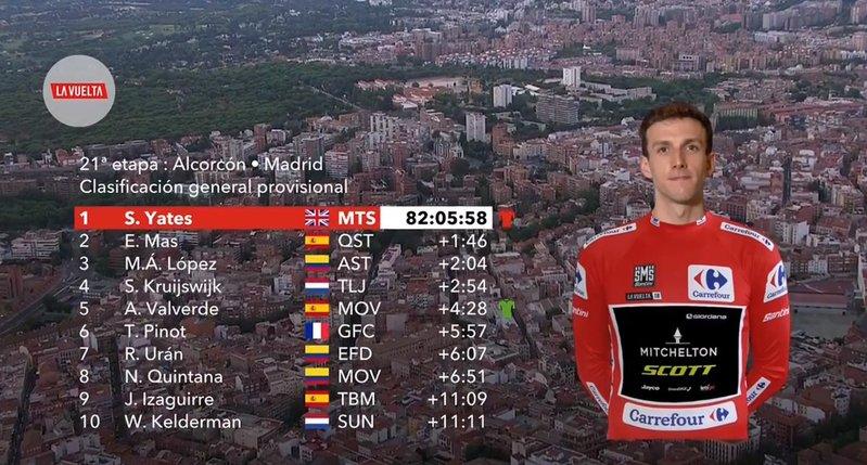 CLASIFICACIÓN general de la Vuelta a España 2018