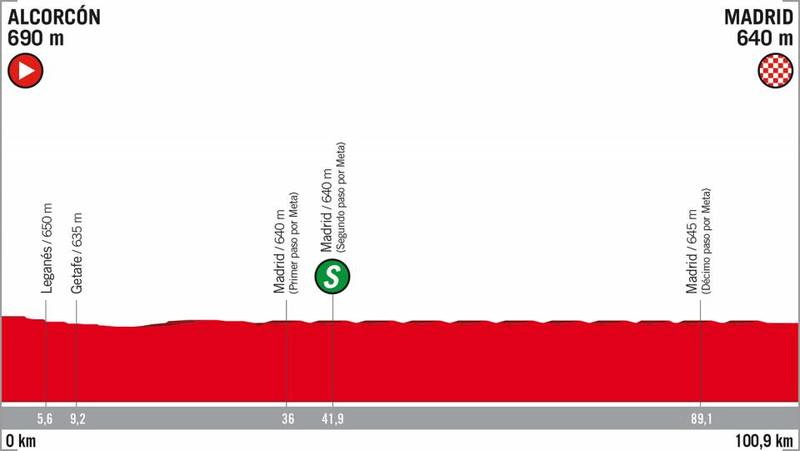 PERFIL de la 21ª etapa de la Vuelta a España 2018