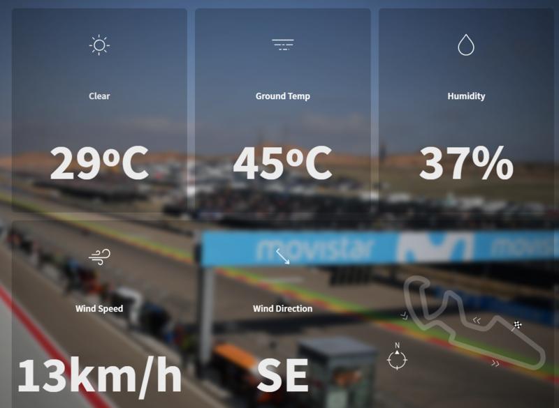 Temperatura carrera MotoGP.