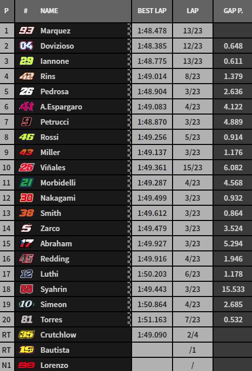 Clasificación final MotoGP.