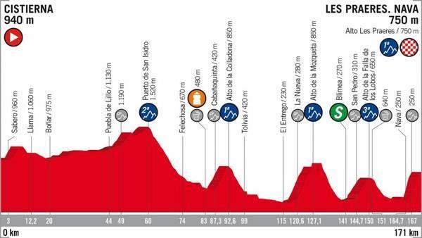 El perfil de la etapa de hoy, 8 de septiembre, Día de Asturias.