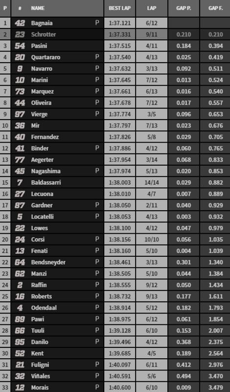 QP provisional Moto2.