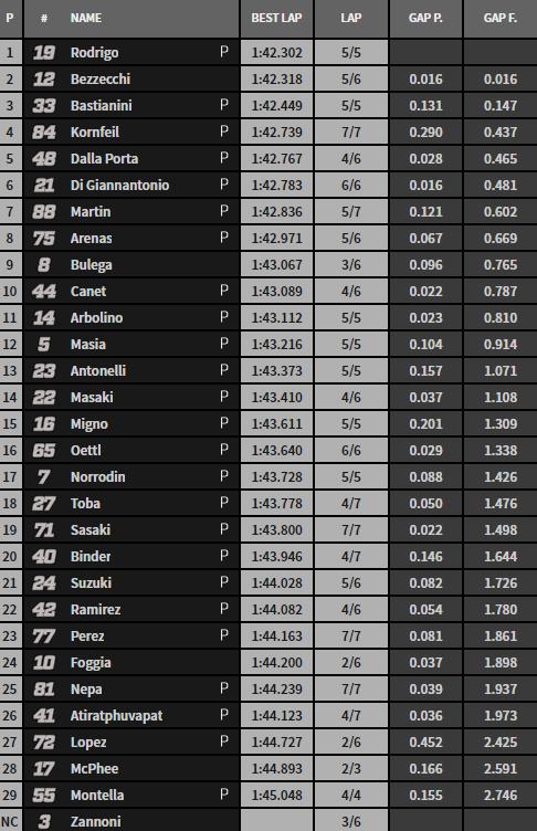 QP provisional Moto3.