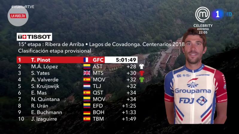 TOP10 de la etapa con final en los Lagos de Covadonga