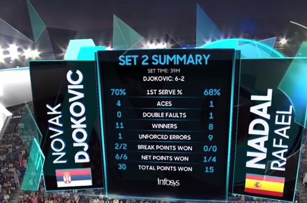 Estadística del segundo set. No hay color en la final por ahora, Djokovic muy superior
