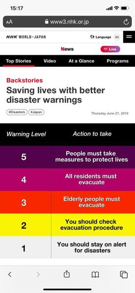 Questo lo schema dei livelli di emergenza tifone. Sino alle 17 a Tokyo si parlava di livello 4, ossia il messaggio dall'allerta che prevede l'immediato rientro nelle abitazioni.<br>Dalle 17 in poi si è passati al livello 5, quello che indica il pericolo di vita.