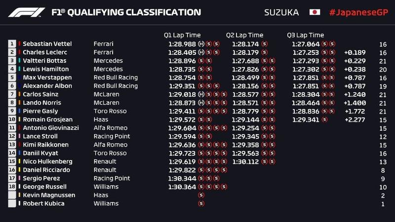 Los resultados finales de la clasificación del GP de Japón de F1