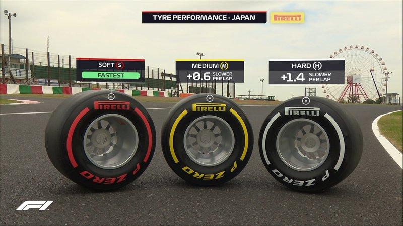 Así van los neumáticos de Pirelli en Suzuka. Las diferencias entre las distintas gomas son grandes.