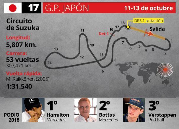 Así es el circuito de Suzuka, la casa del Gran Premio de Japón de Fórmula 1