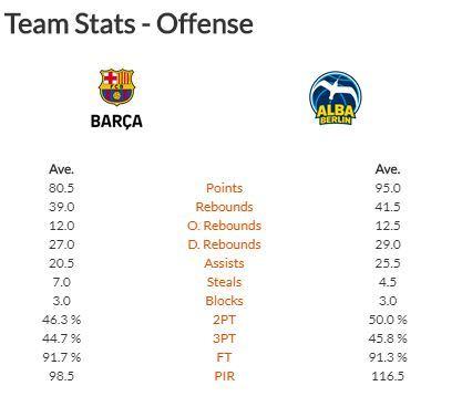 Estadísticas previas al Barça-Alba Berlín