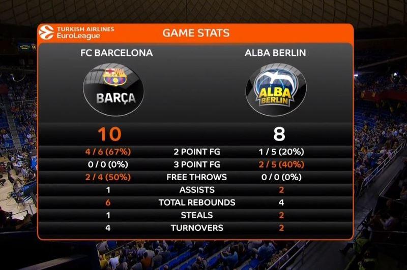 Estadísticas en los primeros minutos del Barça-Alba Berlín
