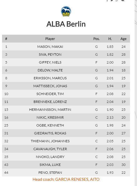 Plantilla de Alba de Berlín, rival del Barça hoy en la jornada 3 de la Euroliga