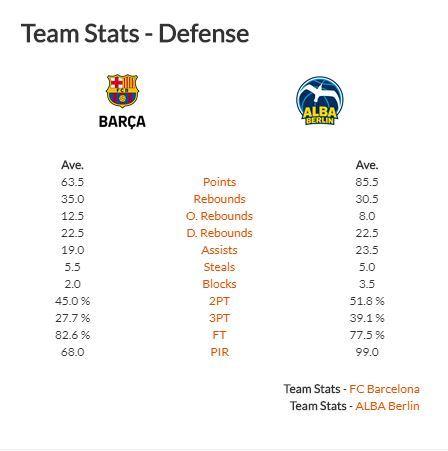 Estadísticas Barça-Alba en defensa
