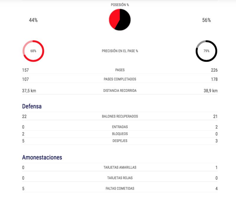 Las estadísticas de posesión y defensa. (FOTO: Uefa.com)
