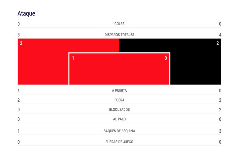 Las estadísticas de ataque. (FOTO: Uefa.com)