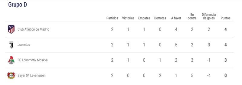 Así está el Grupo D del Atlético ahora mismo, con los rojiblancos como líderes.