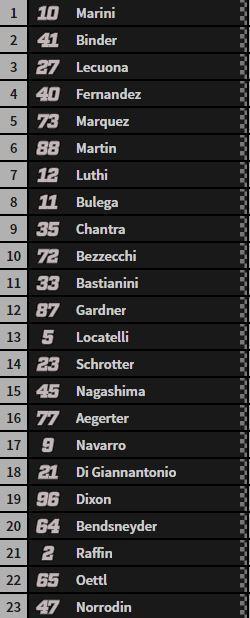 Así ha terminado el GP de Tailandia de Moto2