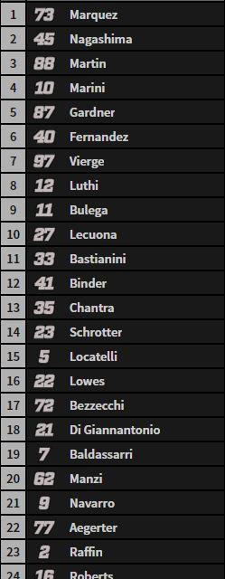 Esta es la parrilla de salida de la carrera de Moto2