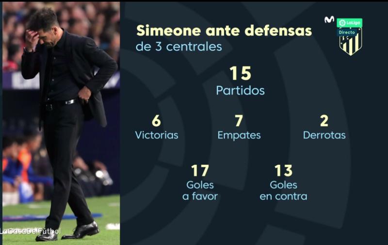 Ojo a esta estadística de Movistar porque Machín planea usar hoy defensa de cinco para medirse de nuevo al Atlético.