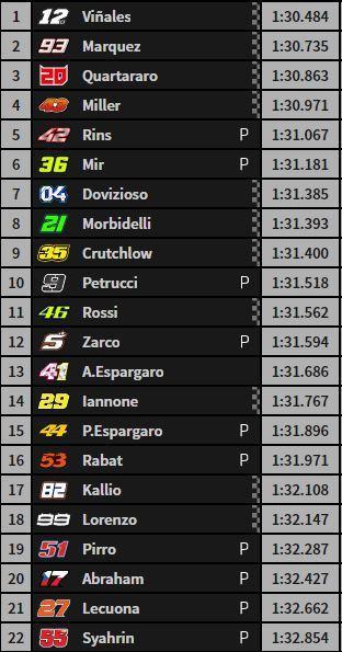 Así ha terminado la cuarta sesión de libres de MotoGP
