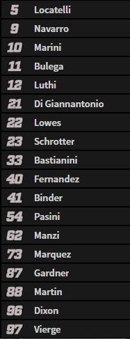 La lista de candidatos a la pole de Moto2