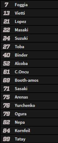 Esta es la lista de pilotos que toman parte de la Q1