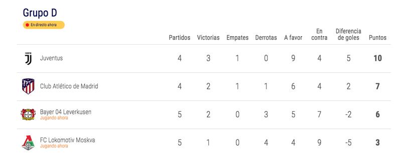 Con el resultado de Moscú, a falta de diez minutos, la clasificación está así.