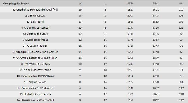 Esta es la clasificación tras los dos encuentros ya disputados esta tarde.