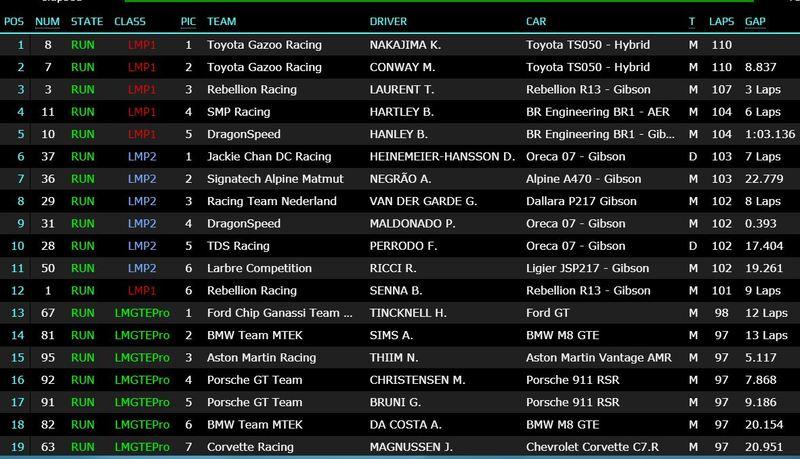 Clasificación provisional de las 1.000 Millas de Sebring, con el coche de Alonso liderando