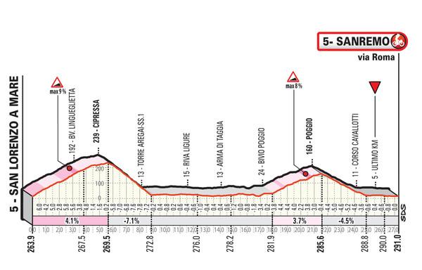 Gli ultimi decisivi km della Milano-Sanremo