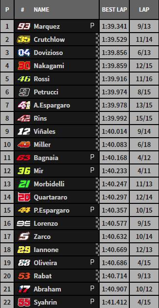Así ha ido el FP4 de Moto GP