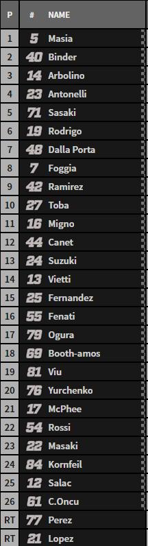Así queda la carrera de Moto3 en Termas de Río Hondo