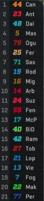 A falta de 20 vueltas, así va Moto 3