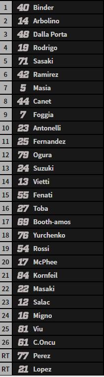 Ni Binder ni Arbolino han ganado todavía, ¡Solo 2 vueltas para el final!