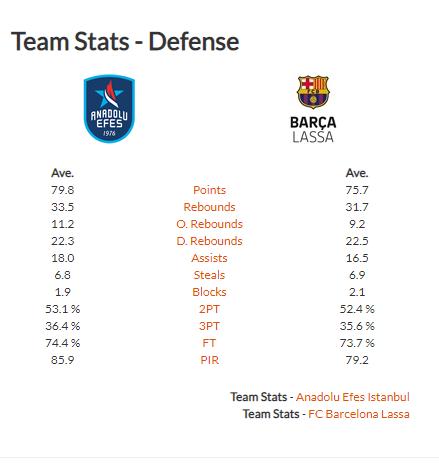Comparativa de los dos equipos