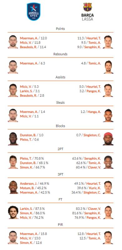 Comparativas de los jugadores de ambos equipos