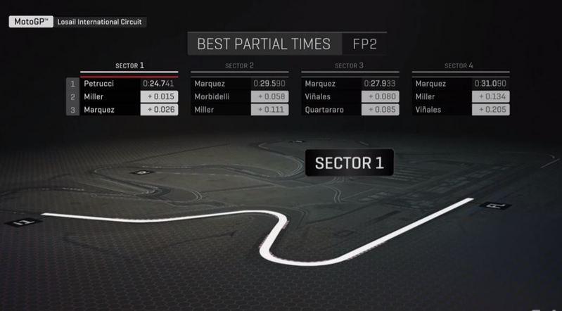 Mejores parciales de los segundos libres del GP de Qatar de MotoGP