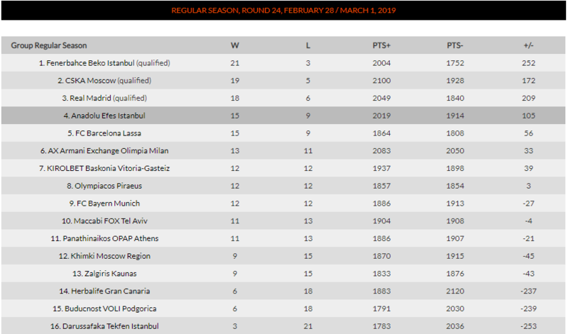 Así está la clasificación de la Euroliga