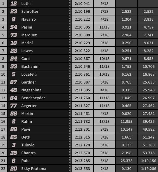 Final carrera Moto2.