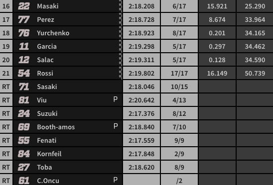 Final Carrera Moto3 (2/2).