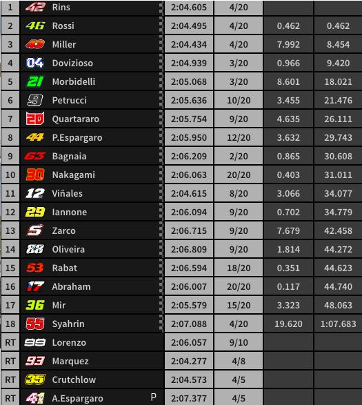 Final carrera MotoGP.