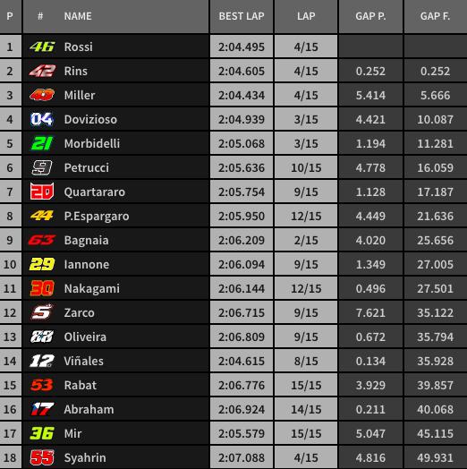 Así está la carrera de MotoGP a cinco vueltas por terminar.