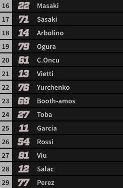 Orden salida carrera Moto3 (2/2).